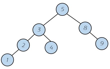 AVL结构