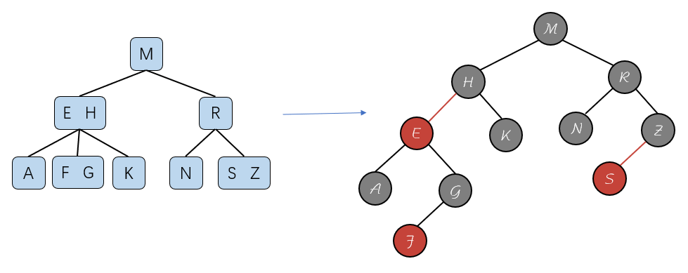 红黑树和2-3树转换
