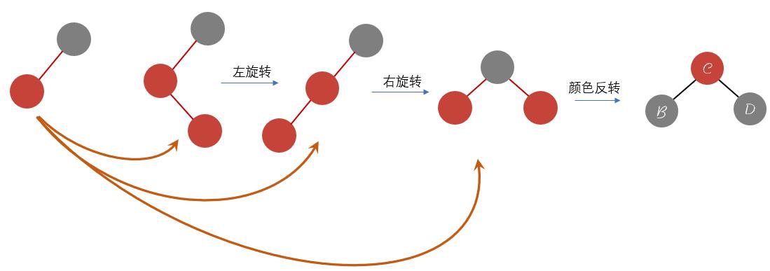 添加元素简易图