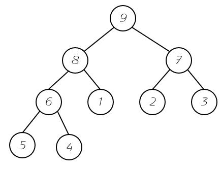 二叉堆结构